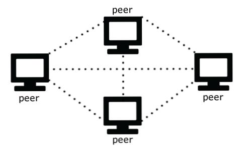 Costruire un gioco in rete multigiocatore peer-to-peer / Sviluppo del gioco  | Sviluppo di siti Web, giochi per computer e applicazioni mobili.